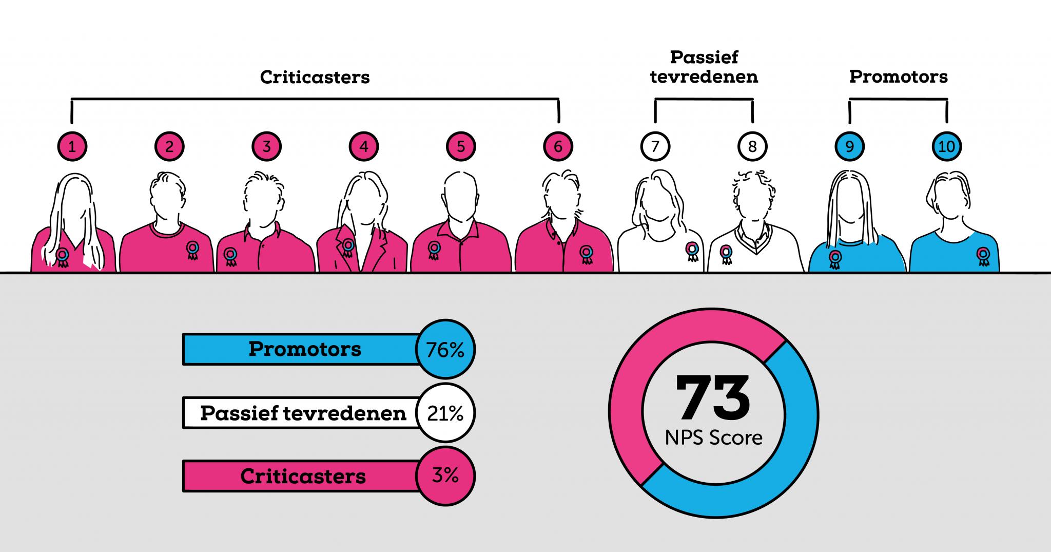 NPS meting BrightPensioen in de zomer van 2021, een hoge score van 73